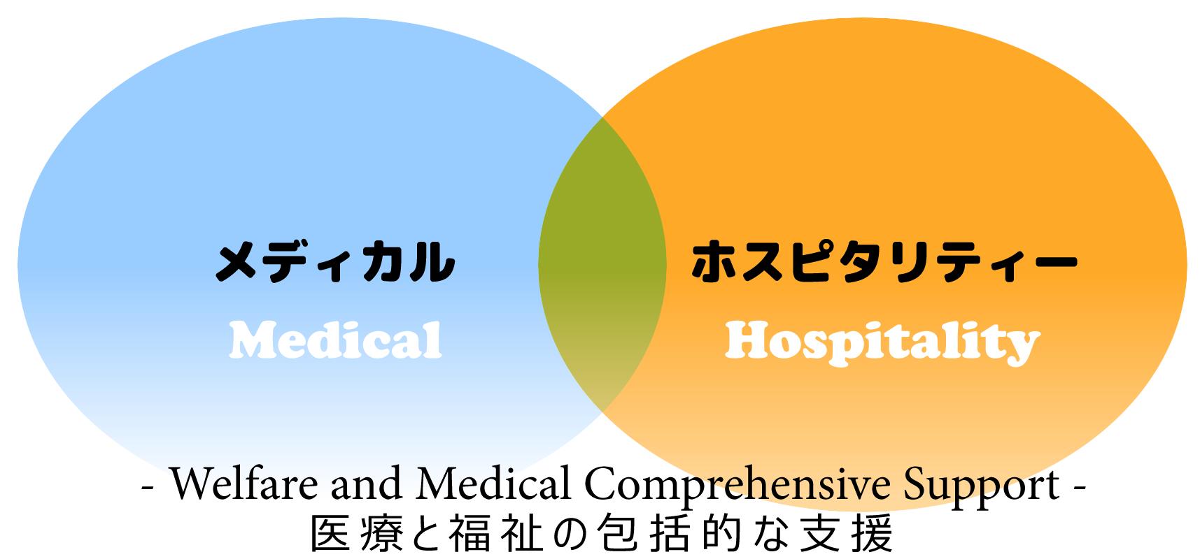医療と福祉の包括的な支援